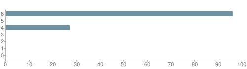 Chart?cht=bhs&chs=500x140&chbh=10&chco=6f92a3&chxt=x,y&chd=t:96,0,27,0,0,0,0&chm=t+96%,333333,0,0,10 t+0%,333333,0,1,10 t+27%,333333,0,2,10 t+0%,333333,0,3,10 t+0%,333333,0,4,10 t+0%,333333,0,5,10 t+0%,333333,0,6,10&chxl=1: other indian hawaiian asian hispanic black white
